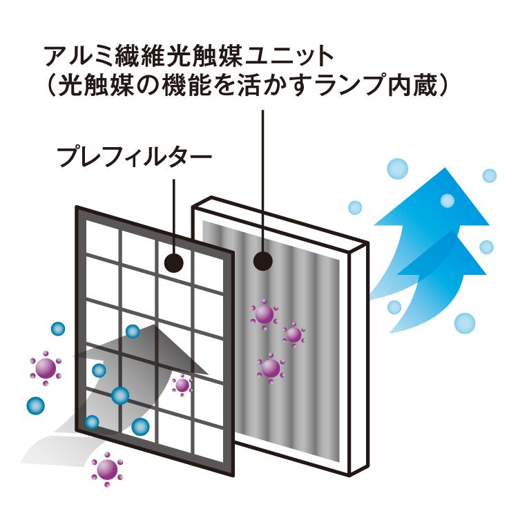独自で開発した純度の高い光触膜皮膜(マスクシールドフィルター)で、花粉やウイルス、臭いの元を二酸化炭素や水に分解する